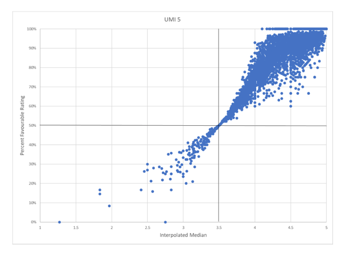 Scatterplot for UMI 5, with x-axis as interpolated median (IM) and y-axis as percent favourable (PF). Course section evaluations are mostly clustered in the top right quadrant, with an IM above 3.5 and a PF above 50%. Very few course sections have an IM below 3.5 and a PF below 50%.